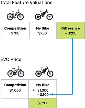 EVC-overview